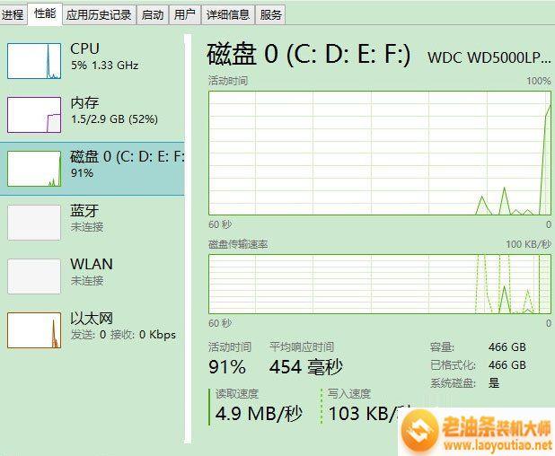 Win8磁盘占用100%如何解决?Win8磁盘占用100%的解决方法