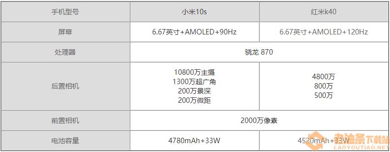 小米10s和红米k40参数介绍